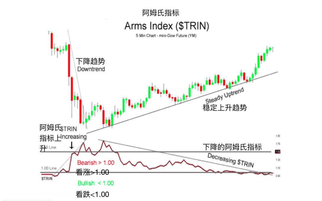 阿姆氏指标(交易者指数)-Arms Index (TRIN)
