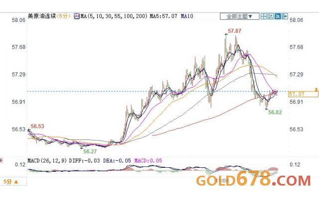 �Q易�f�h取得�M展,�和需求�n�],美油�蛇B�收��57�P口