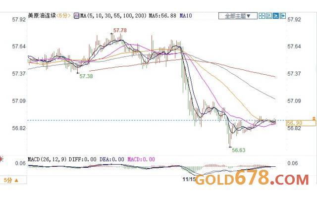 EIA���利空施�海�但受OPEC�e�O言�限制,美油小幅收跌