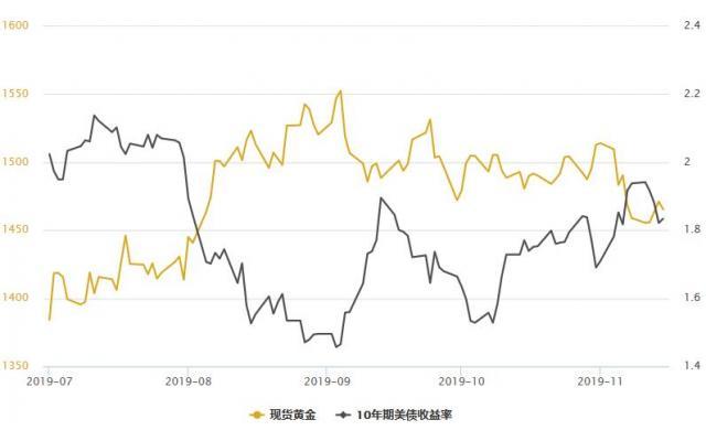 金银T+D双双收跌,金市资金流出创近三年新高;美联储等待新的指引