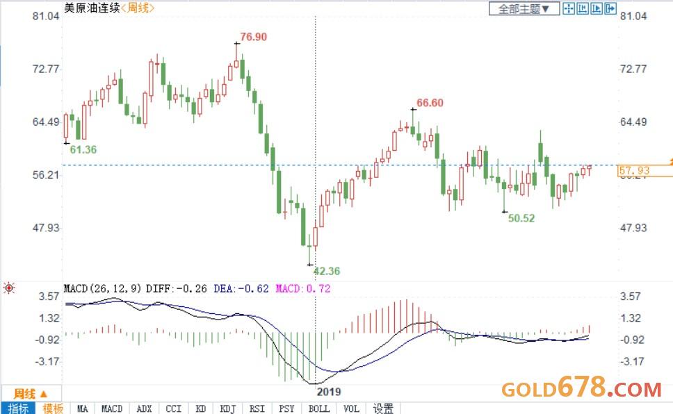 原油周评:贸易向好提振乐观情绪,油价周线收阳!警惕供应增加担忧,聚焦OPEC态度