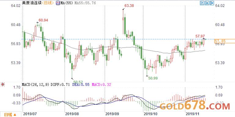 原油交易提醒:贸易乐观助油价徘徊两个月高点!聚焦OPEC后手,谨防需求低迷拖后腿