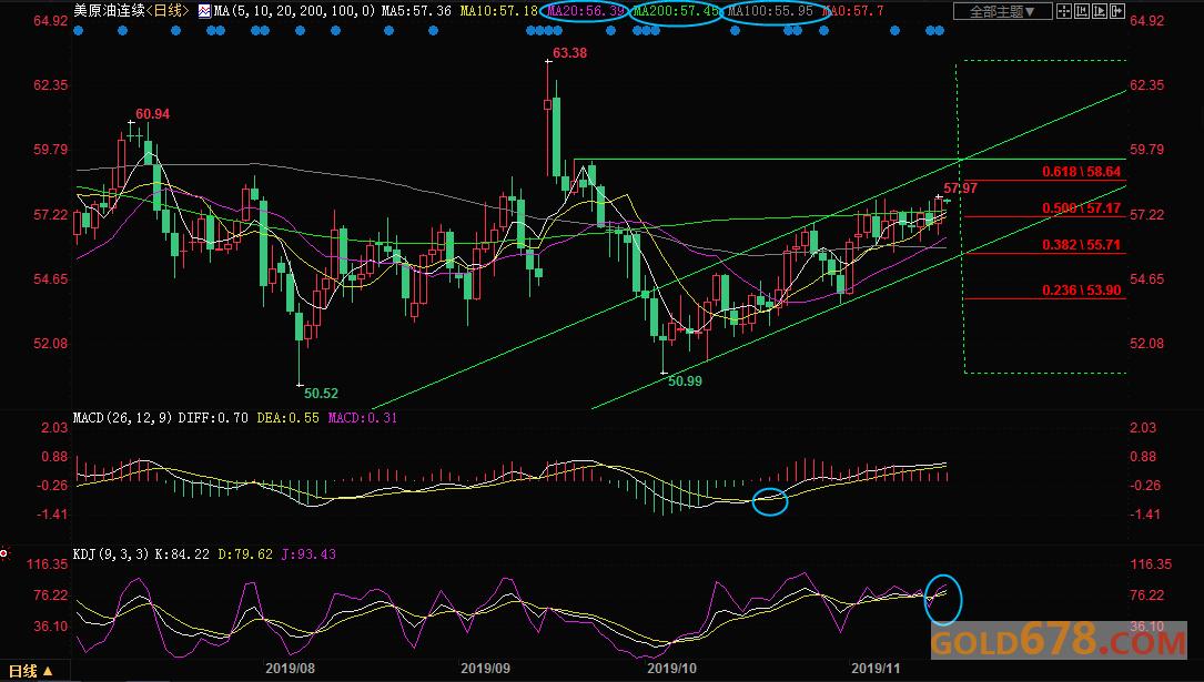 11月18日�F��S金、白�y、原油、外�R短�交易策略