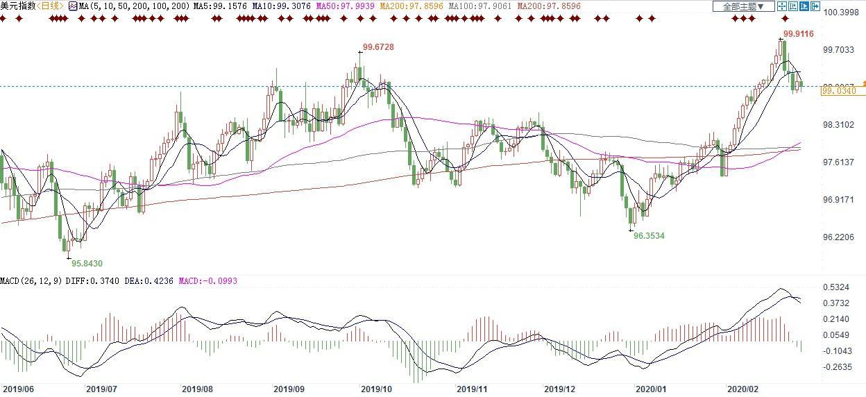 美聯儲可能提前至3月或4月降息?美指恐繼續下行,關注能否守住98.50支撐