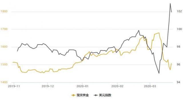 黄金T+D收升,白银T+D暴涨逾8%!流动性危机暂时缓解,美指自逾三年高位回落近200点