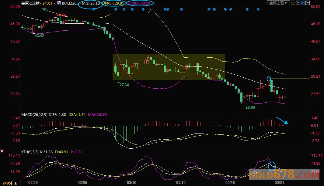 3月23日现货黄金、白银、原油、外汇短线交易策略