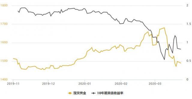 金银T+D双双收涨,全球衰退担忧情绪升温,但避险本色彻底回归须消解一大困境