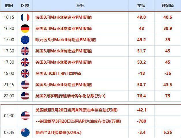 欧市盘前:黄金获极限宽松支撑,但负面冲击难对冲掉,日内聚焦多国PMI数据