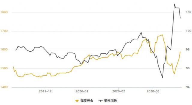 金银T+D双双暴涨!FED大手笔缓解全球恐慌情绪,美元指数高位回落;历史重演料就在当下