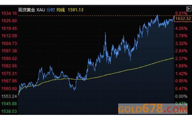 3月25日财经早餐:欧美股市暴涨,manbetxAPP下载大幅下滑,贵金属全线飙升,油价涨超4%