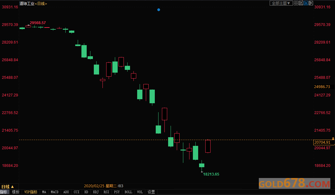 黄金交易提醒:ETF持仓两个交易日增持27吨!避险买盘恢复,但1640或短线关键阻力