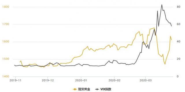 黄金T+D创近两周新高,白银T+D暴涨逾6%!FED无限制宽松仍在发酵,但新的利空正在形成
