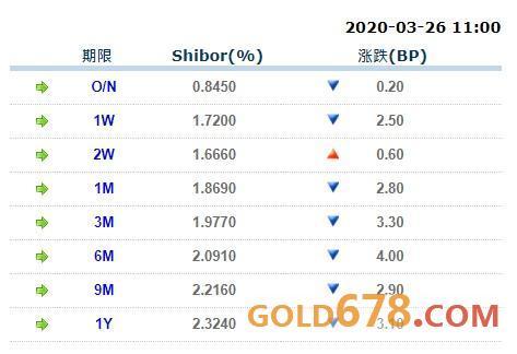 3月26日上海银行间同业拆放利率(Shibor):<br