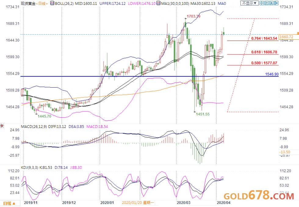 4月7日现货黄金、白银、原油、外汇短线交易策略