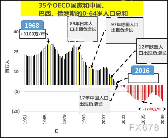 过去四十年中国的人口增长数_四十年过去老开车