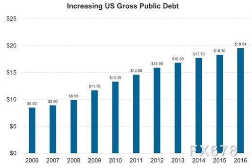 财政赤字不断扩大,美国政府10月或存关门风险