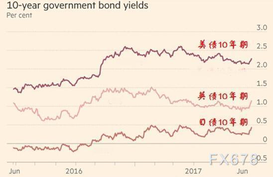 全球超宽松时代即将结束,债券市场首当其冲遭抛售