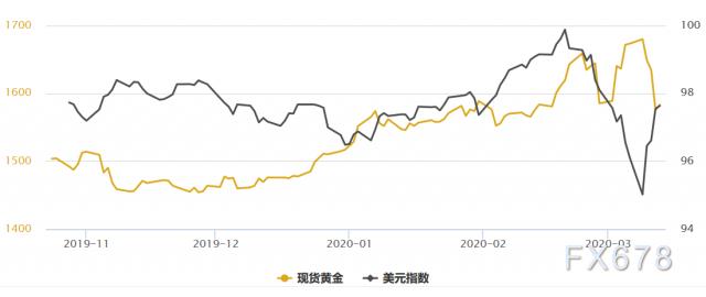黃金T+D大跌逾3%,白銀T+D跌停6%報收!兩大利空因素共振;多頭隻能寄希望各國加碼寬鬆