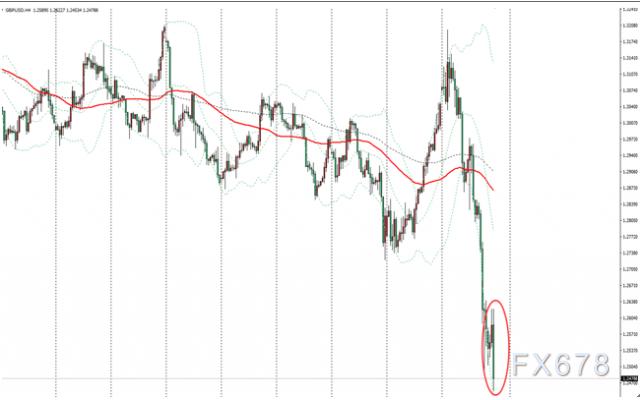 英鎊兌美元跌破1.25至五個月新低,英銀寬鬆預期和英歐談判擔憂拖累英鎊