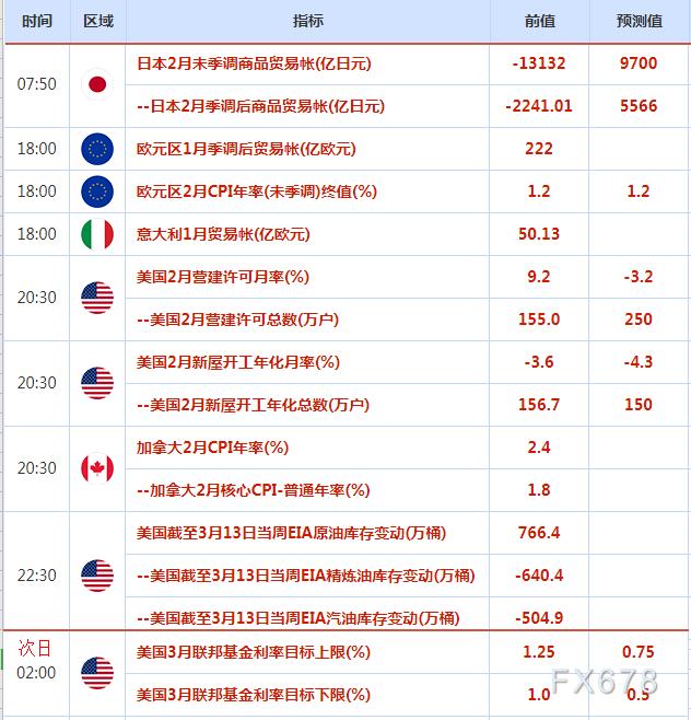 3月16日-20日重磅事件和經濟數據前瞻