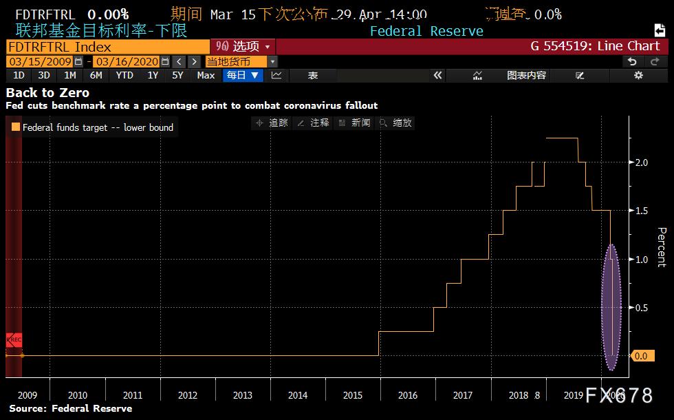 史無前例!美聯儲緊急降息至零,半個月內二度降息,美元跌破98短線波動將加劇