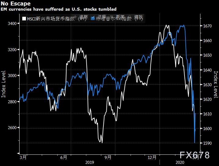 美聯儲重拳出擊,能否見效?華爾街對此看法不一!警惕新興市場貨幣或面臨30%跌幅