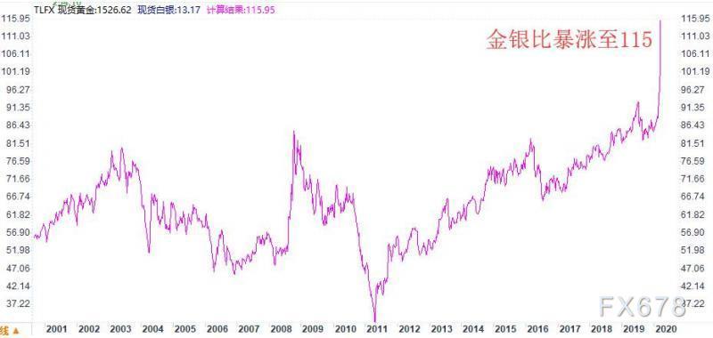 黃金T+D跌逾3%,白銀T+D暴挫8%再度封跌停!流動性危機已到來,金銀比飆升至115