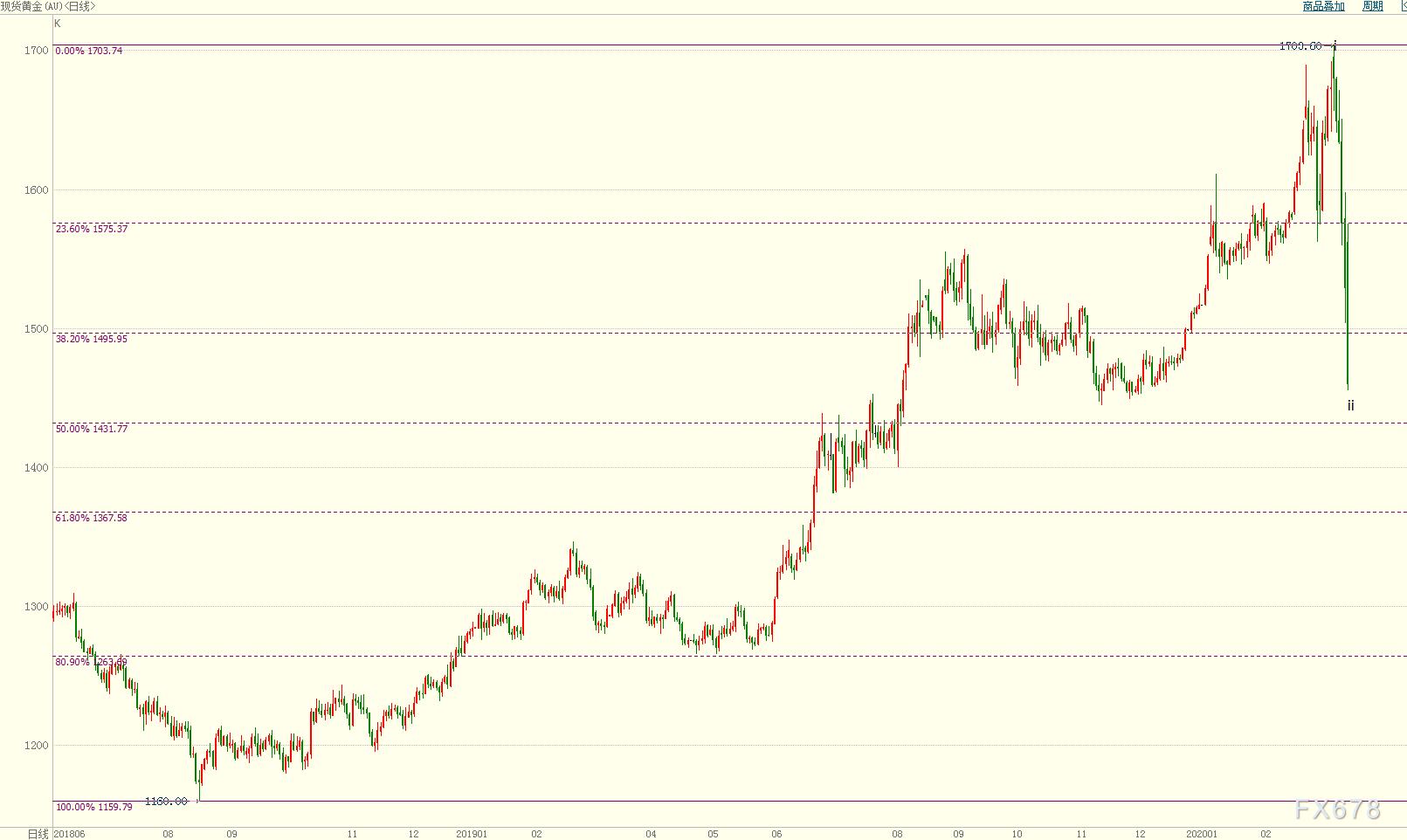 """國際金價跌創三個半月新低!FED降息火力全開,但投資者疑慮不小,仍堅守""""現金為王"""""""