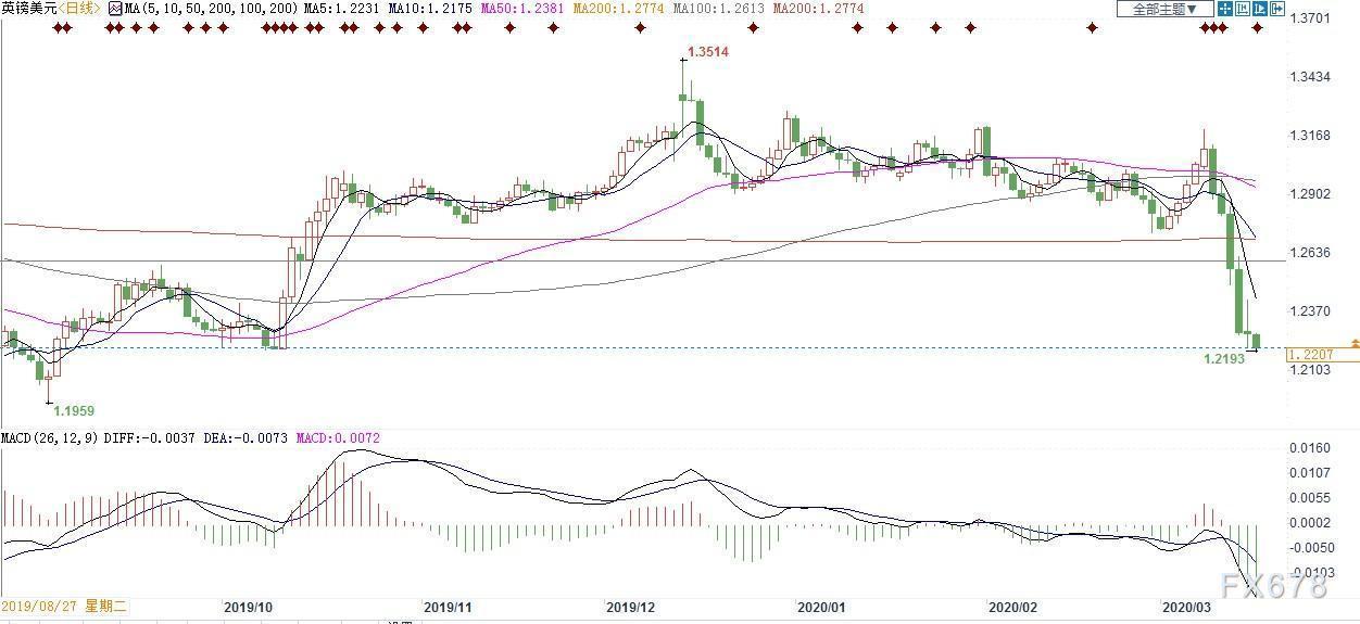 英銀3月重啟QE預期升溫,英鎊前景雪上加霜!若守不住前低1.2195,恐上演新一輪暴跌慘劇