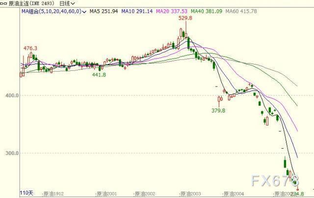 INE原油暴跌4%,全球金融市場陷入恐慌,需求遭遇空前衝擊;價格戰沙特變本加厲