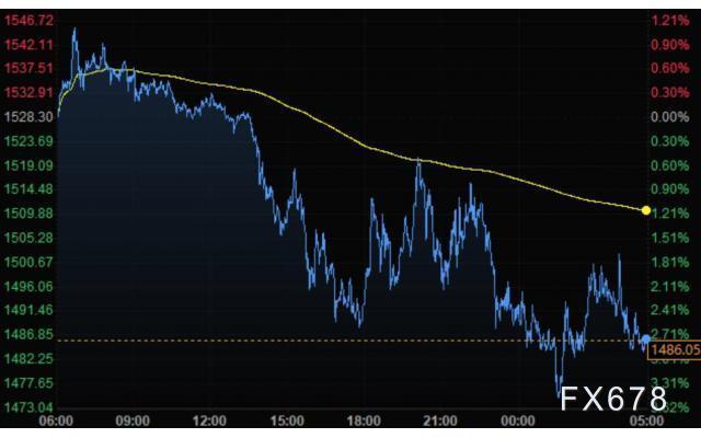 3月19日財經早餐:美元跳升至近三年高位,英鎊創35年新低,金價跌逾40美元,油價一瀉千裏逼近20關口