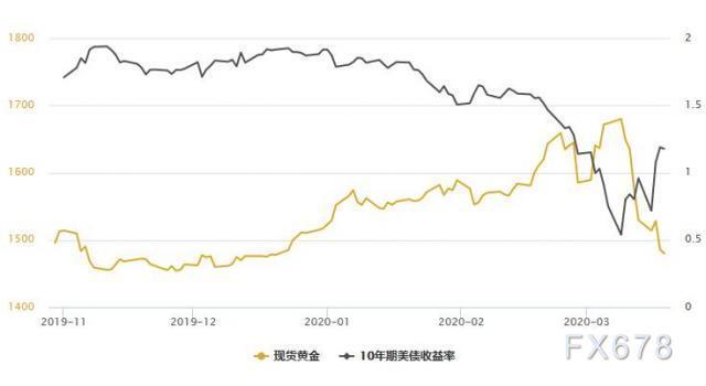黃金T+D收低,白銀T+D暴跌8%,創逾11年新低!有新的證據表明,寬鬆行動基本是徒勞的
