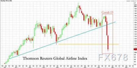 波音破產概率升至30%!全球航空業困頓,對股市油市產生聯動效應,亟需政策紓難