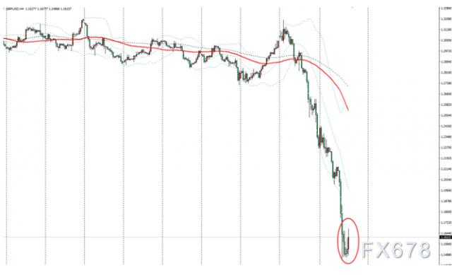 英鎊兌美元暫時企穩,疫情衝擊加之脫歐前景生變,英鎊後市前景仍不樂觀