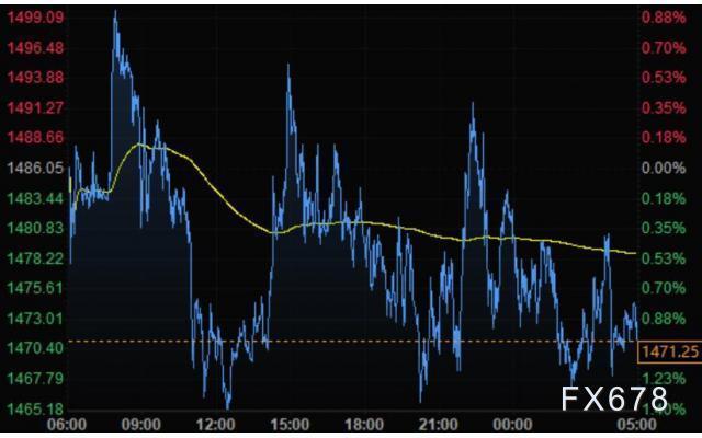 3月20日財經早餐:英銀緊急降息英鎊跌勢不改,美元連續大漲黃金再度下滑,美油漲幅創紀錄