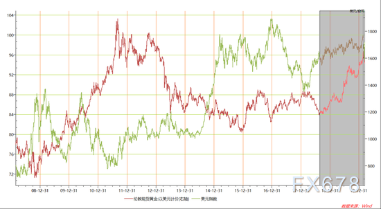 了解金油比、金铜比和金银比背后的逻辑,美元并非和黄金负相关