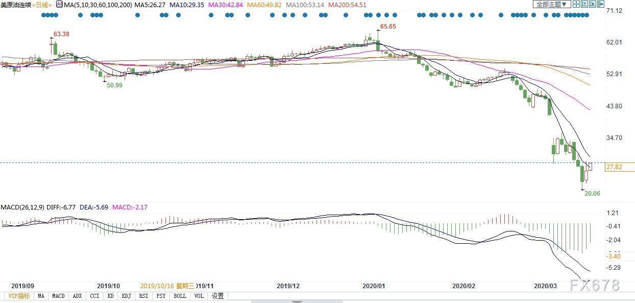 美國介入價格戰,俄羅斯願意商議但不會退縮!美油收複27美元後如何走,沙特態度或是關鍵?