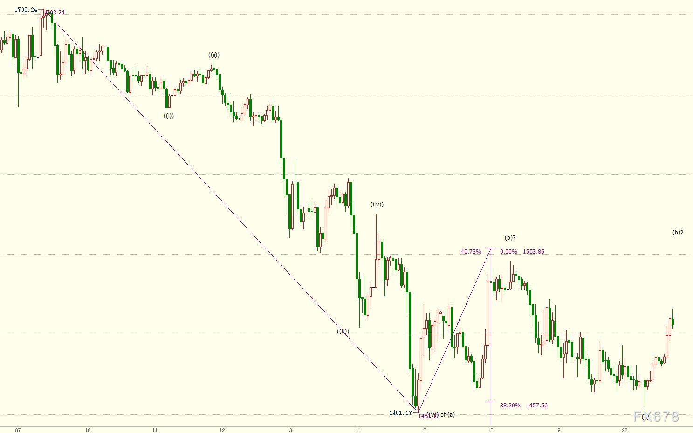 國際金價料周線二連陰,但跌幅已明顯收窄;ETF市場暗示,避風港本色將很快重現