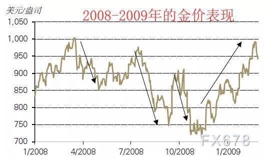 黃金T+D收升,白銀T+D暴漲逾8%!流動性危機暫時緩解,美指自逾三年高位回落近200點
