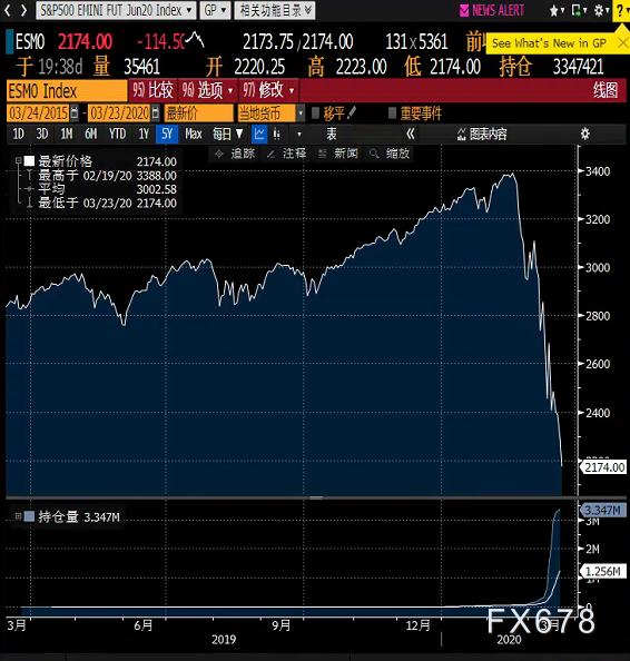 美国股指期货开盘跌停,股市下跌或无下限
