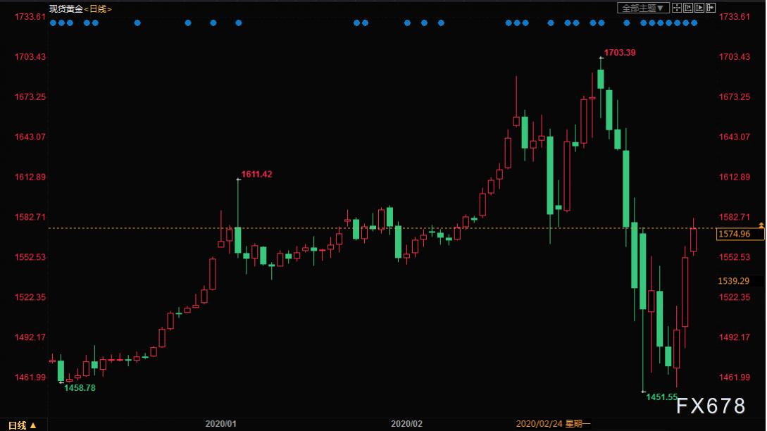 美联储开启无限量宽松,流动性紧缺化解,美元走低,黄金大涨