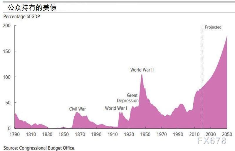 過去兩周增加1.2萬億!若外國央行拋售美債加劇,美聯儲資產負債表或升至10萬億美元