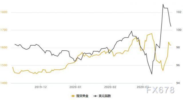 金銀T+D漲跌不一,美指創一周新低;海外疫情繼續惡化,聚焦晚間兩大重磅事件