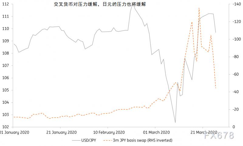 美元兌日元三個月內將跌至105?流動性危機緩解,日本經常賬戶盈餘凸顯日元避險價值