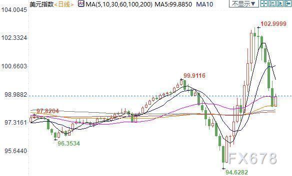紐市盤前:美元荒或卷土重來,歐元大跌百點;美油重挫6%,加元狂瀉200點