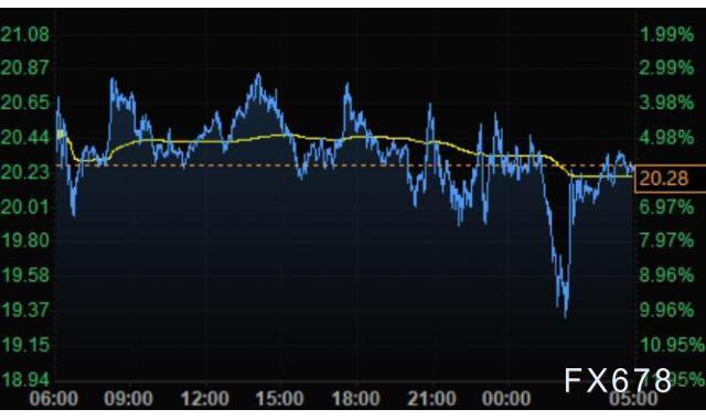 3月31日財經早餐:美元止跌反彈收複99關口,黃金小幅下滑,油價擊穿20美元創逾18年新低