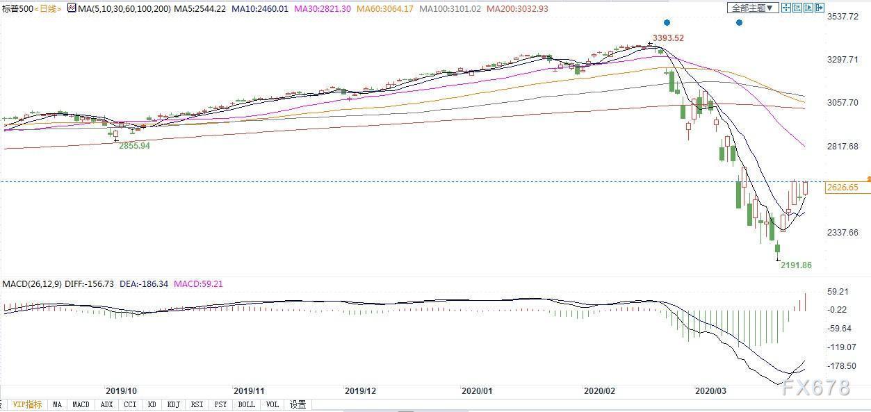 """大佬放話""""全球經濟將從疫情中複蘇,市場蘊含巨大機遇""""!股票已重獲青睞?"""