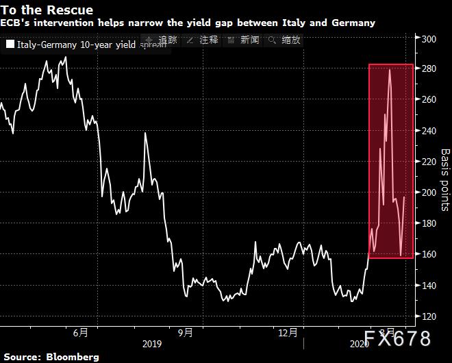 歐銀上周資產購買創紀錄,面對疫情歐洲仍難一條心!歐元承壓回落,關注10日均線支撐