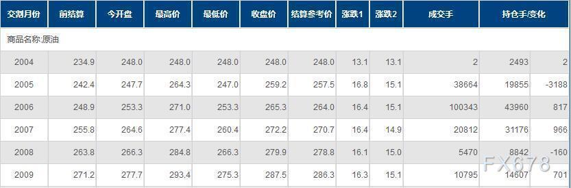 INE原油暴漲逾6%,創兩周半新高!三大重磅利多因素共振,價格戰露出緩解端倪