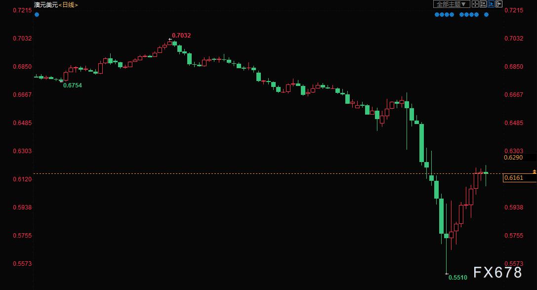 外匯月評:美聯儲緊急降息開啟全球寬鬆!美元暴漲暴跌主導匯市走向,4月仍不乏大行情